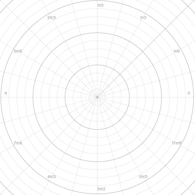 Polar plot example